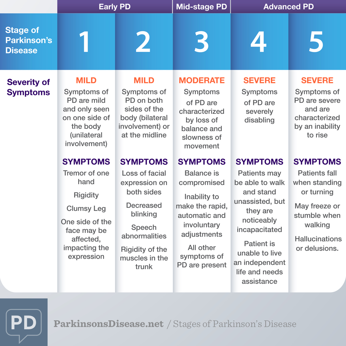 Stages Of Parkinson S Disease