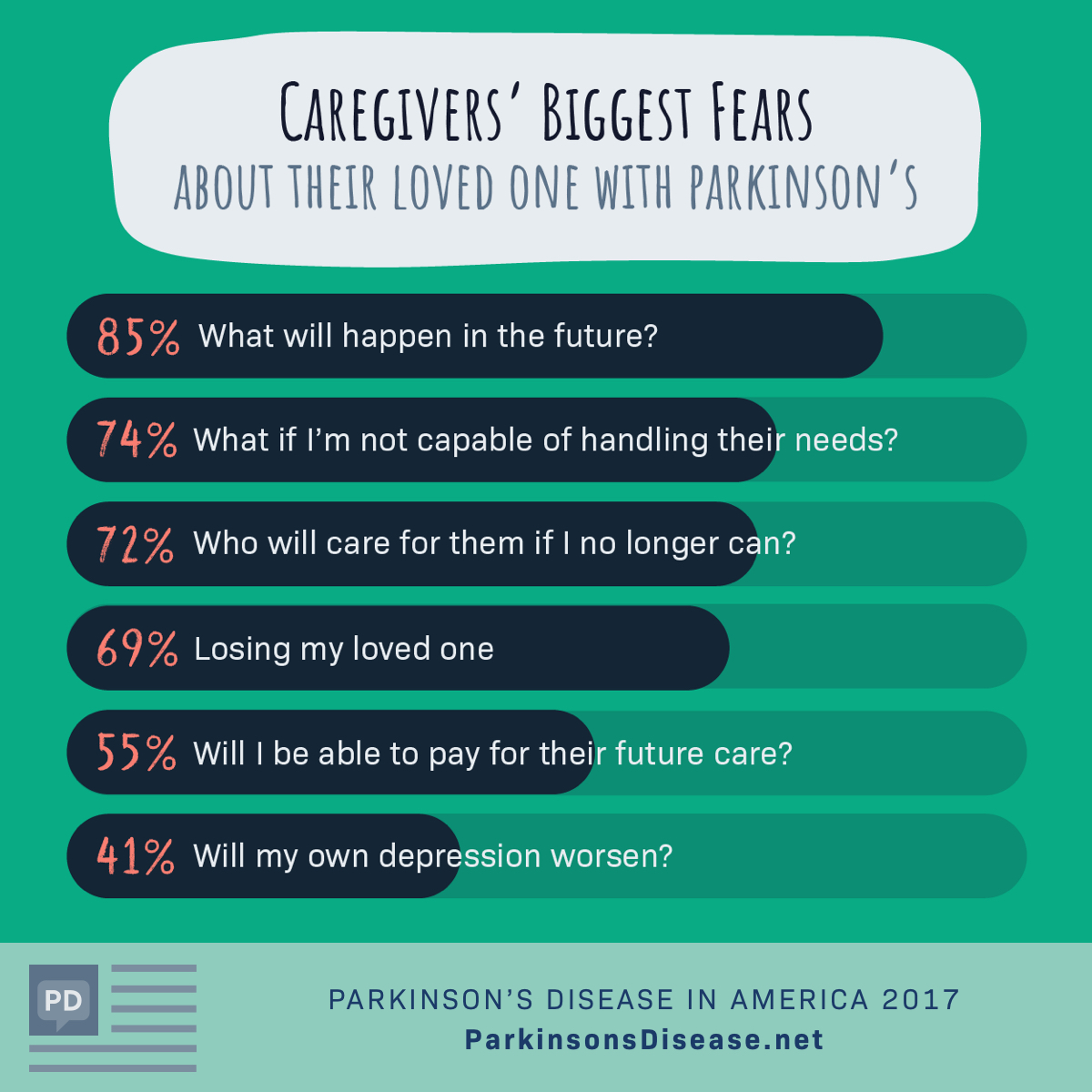 Caregivers' biggest fears