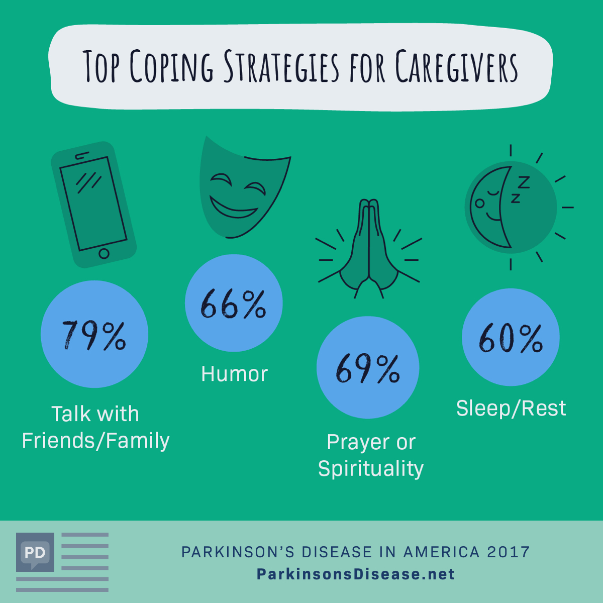 Top coping strategies for Caregivers
