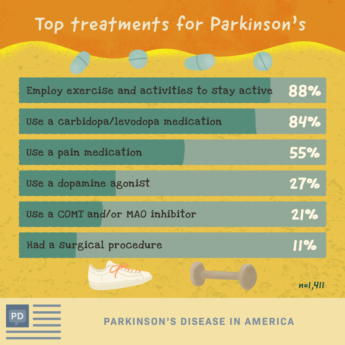 Top treatment options for Parkinson's disease patients
