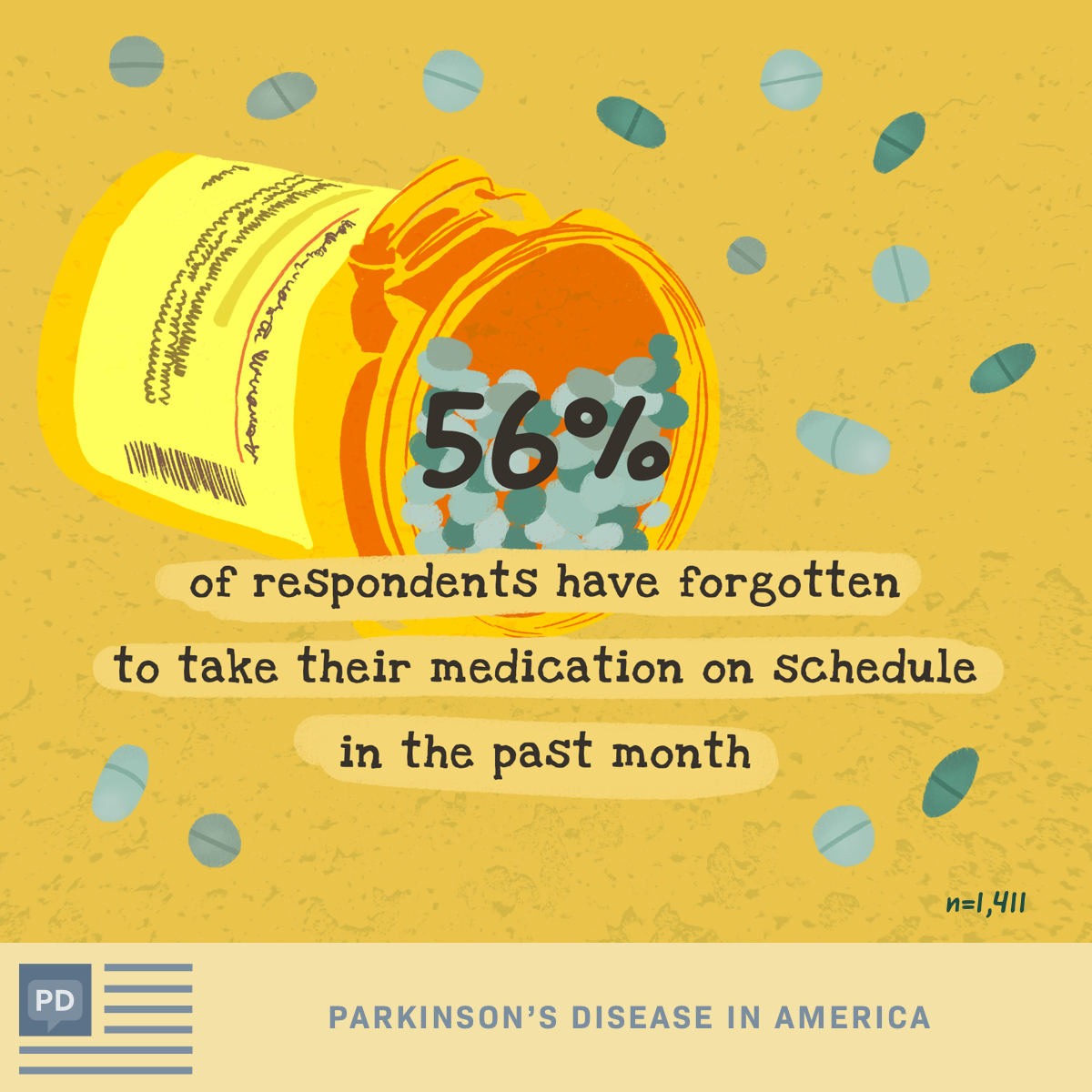 Percentage of survey respondents that have forgotten to take their medication on schedule in the last month