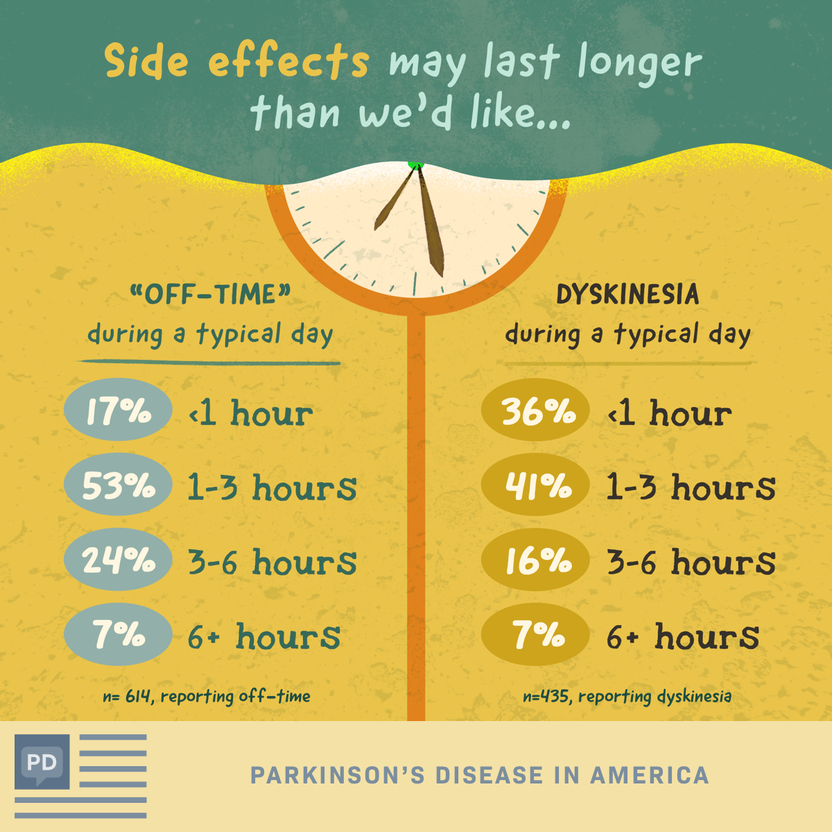 "Number of hours that Parkinson's disease patients experience side effects like ""off-time"" and dyskinesias in a typical day"