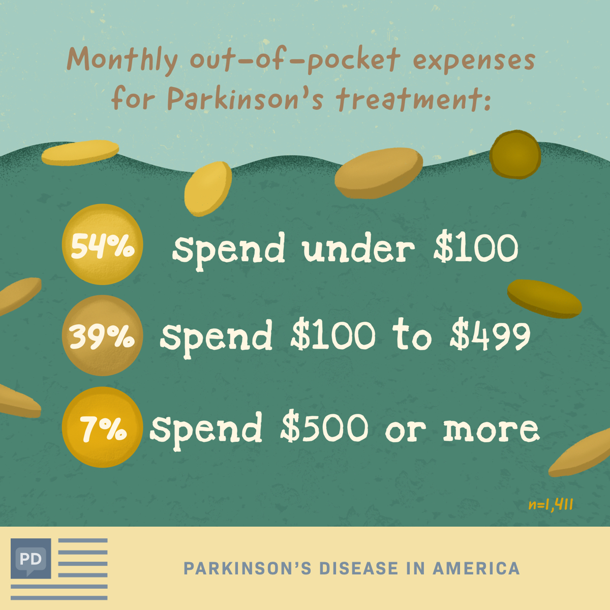 Average monthly out-of-pocket spend for Parkinson's disease treatment