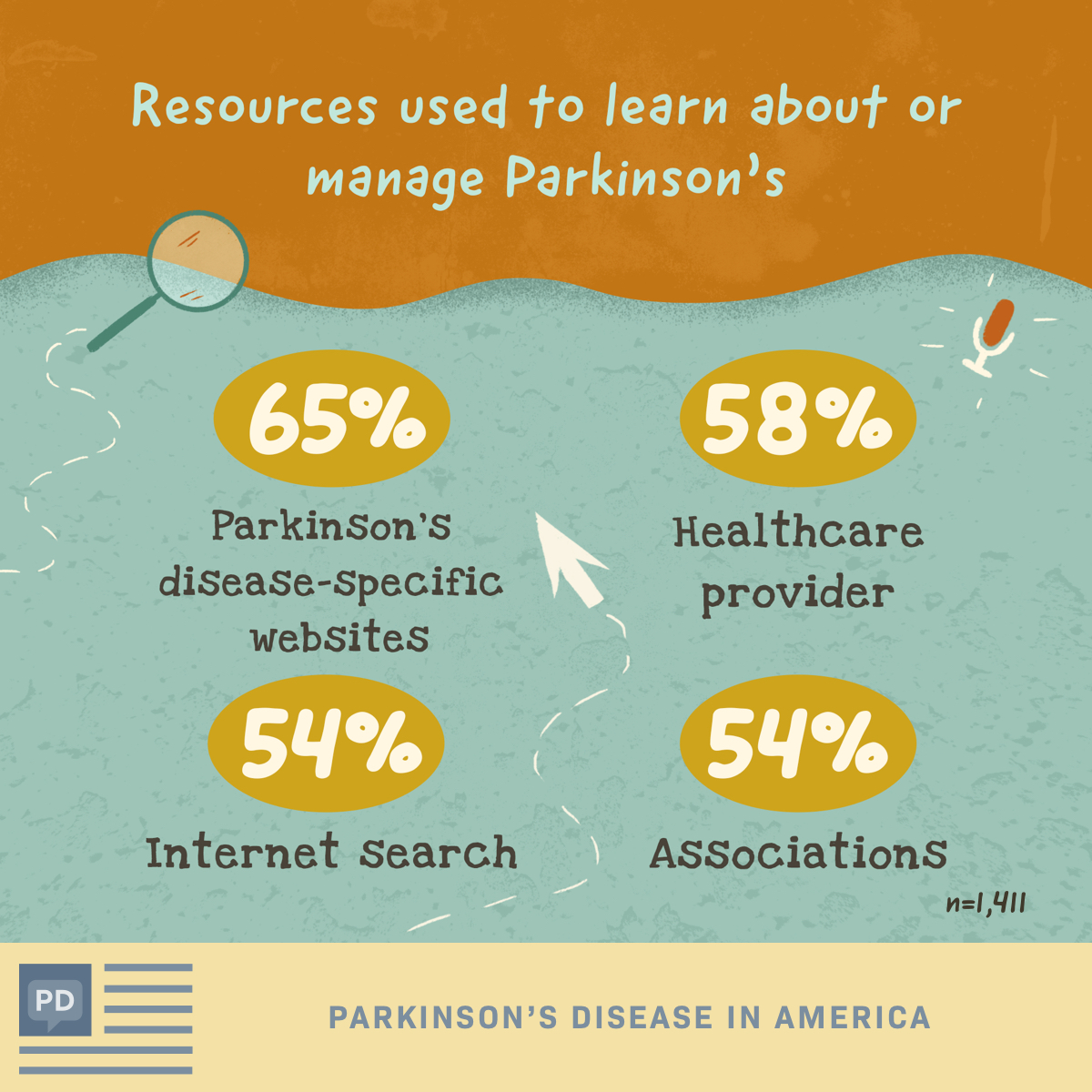 Top resources that Parkinson's disease patients use to learn more about or manage their condition